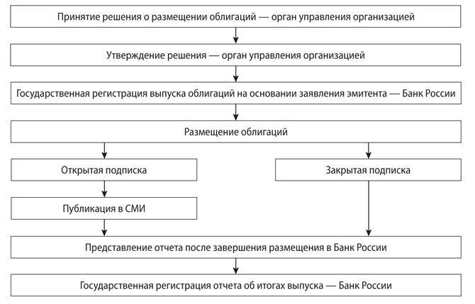 protsedura-vypuska-obligatsij