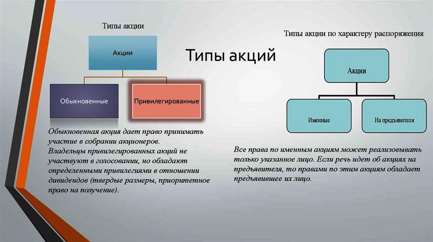 Типы акций