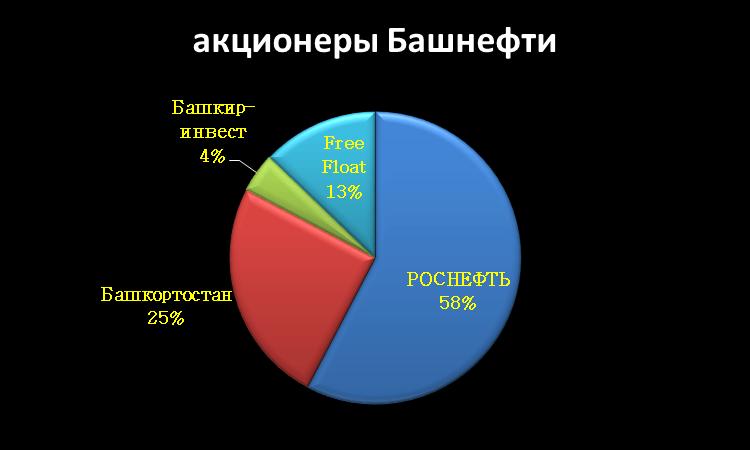 Главные акционеры Башнефть