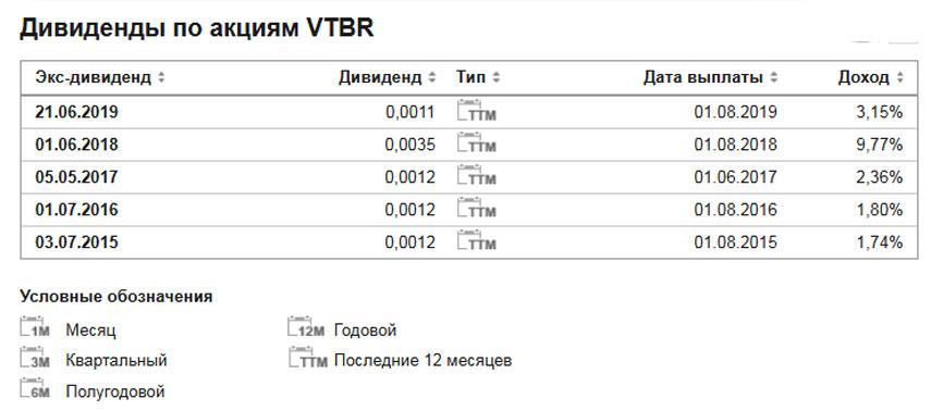 Дивиденды ВТБ