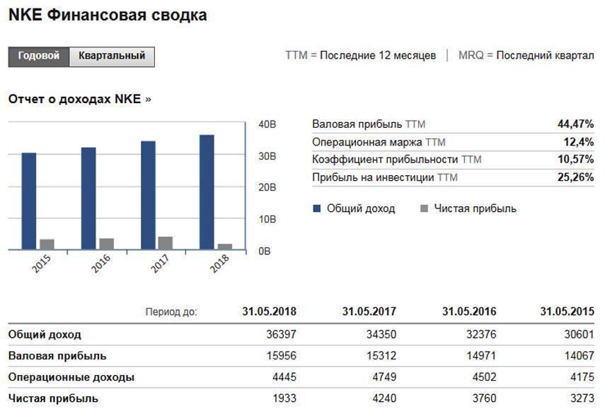 Финансовая сводка компании NIKE