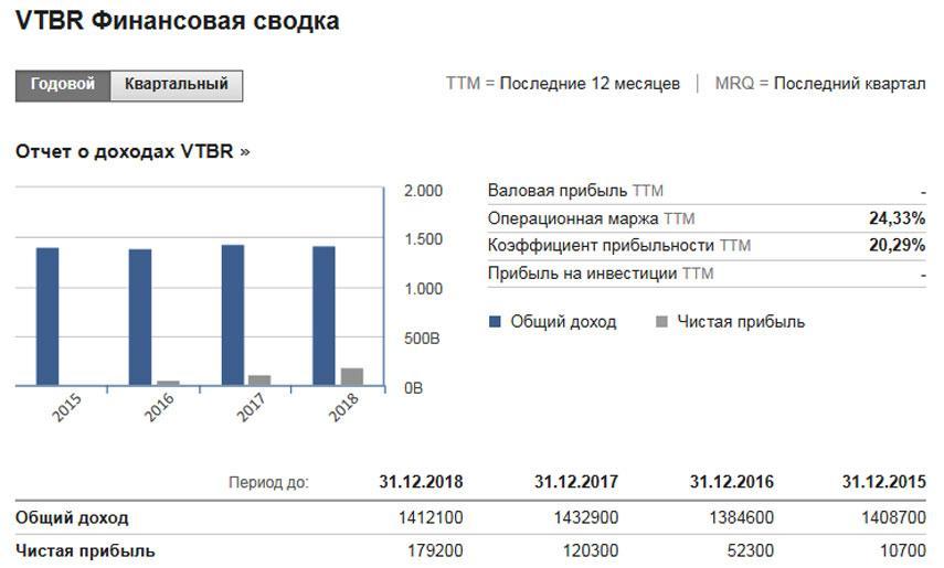 Финансовая сводка ВТБ