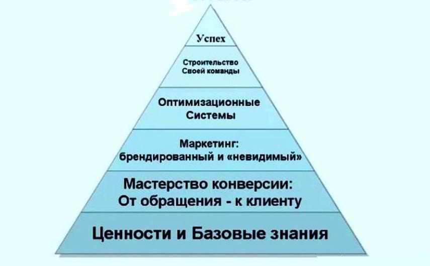 Критерии успеха