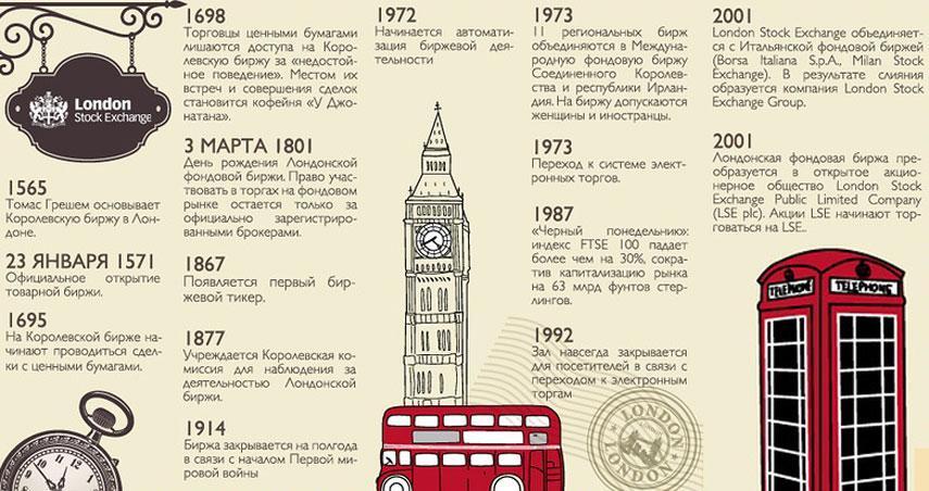 История Лондонской биржи