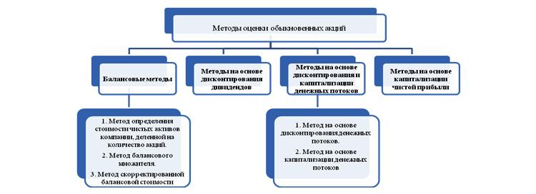 Методы оценки акций