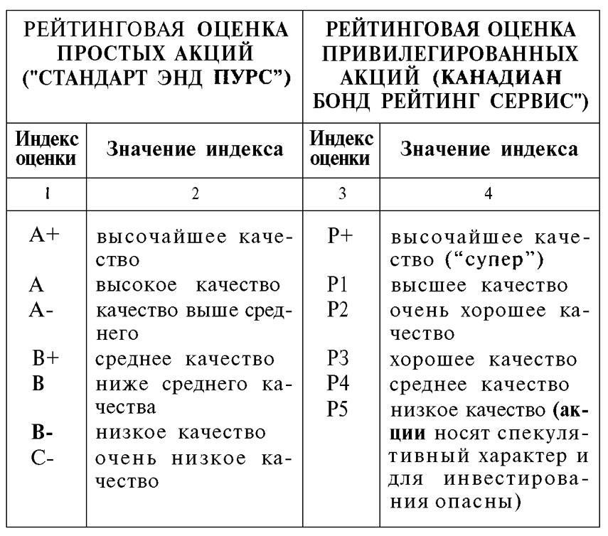 Классификация оценок акций