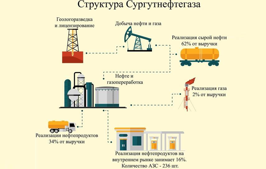 Схема компании Сургутнефтегаз