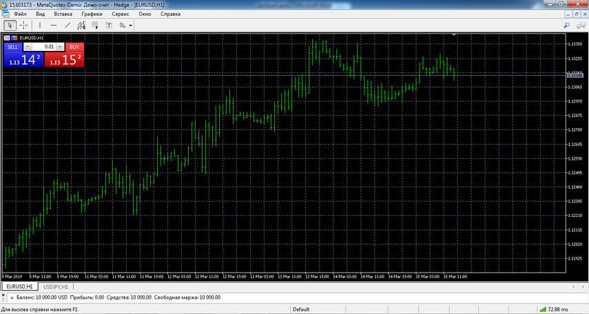 Палочковый график – bar chart