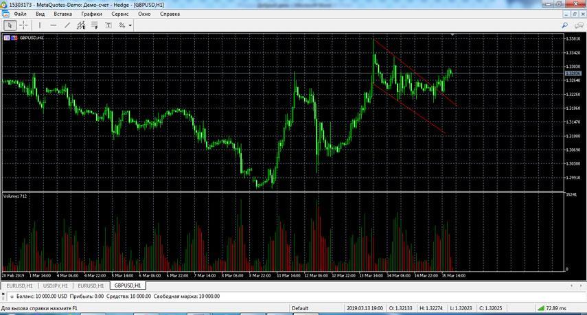 Пример ТА на бирже