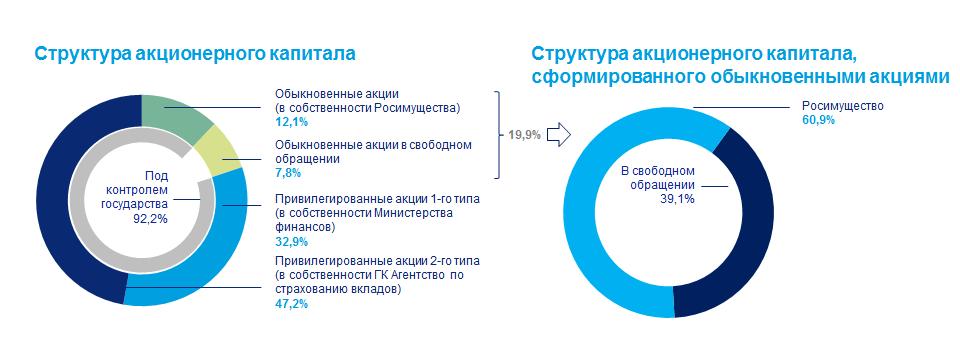 Главные акционеры ВТБ