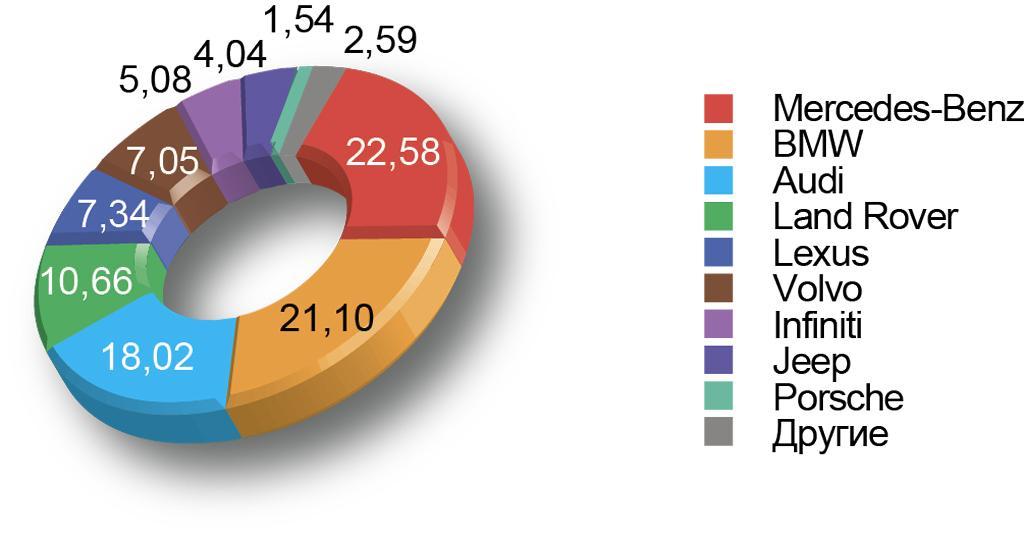 Диаграмма продаж в премиальном сегменте