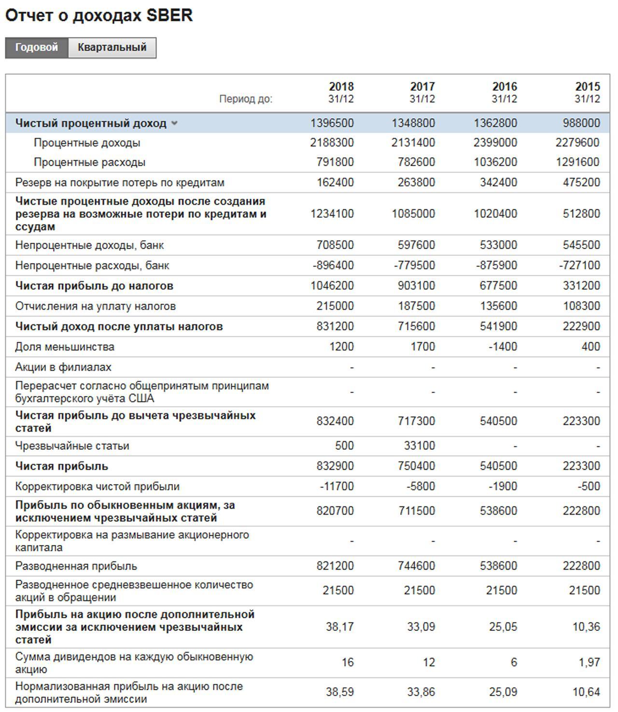 Выплата дивидендов через зарплатный проект в сбербанке и дивиденды по акциям Сбербанк ап в 2021