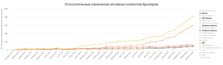 График динамики роста числа клиентов у 4 брокеров: Финам, ВТБ, Открытие и Сбербанк