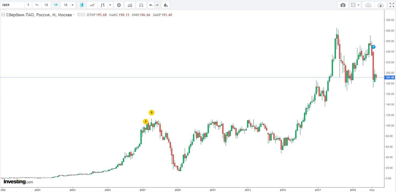 Котировки акций Сбербанка с 1999 года по 2020