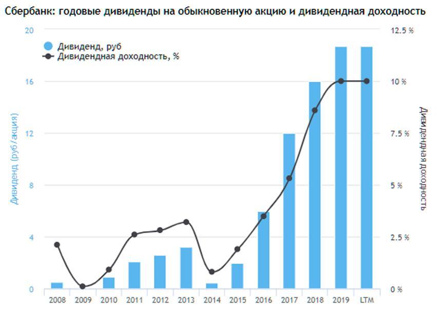 График роста дивидендных выплат и дивдоходности по акциям Сбербанка