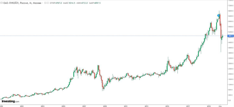 График роста котировок акций Лукойла 1999-2020