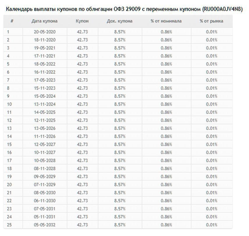 Таблица с календарем выплат купонов по ОФЗ 29009