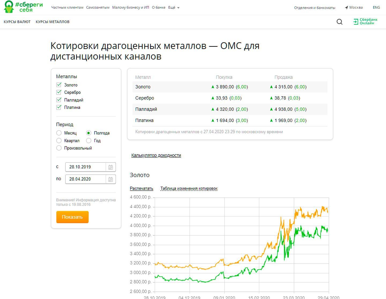 График котировок ОМС на сайте Сбербанка
