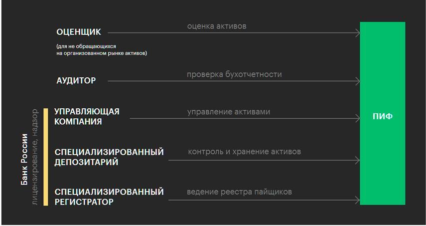 Схема контроля работы ПИФов в РФ