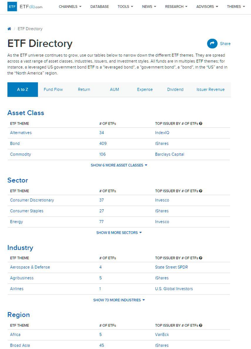 База данных по ETF от etfdb.com