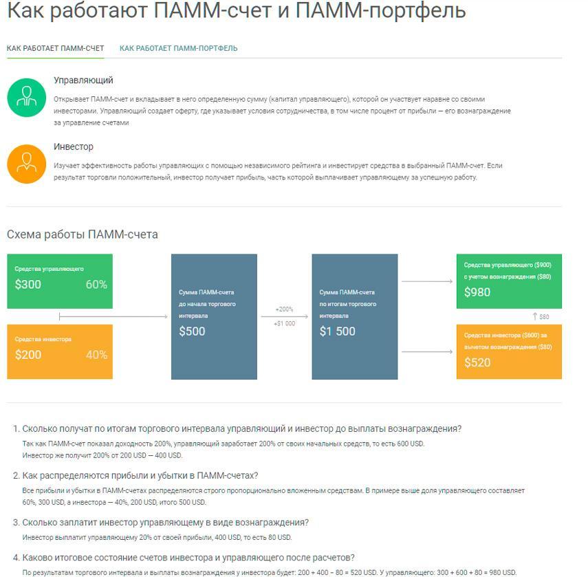 Инфографика как работает ПАММ-счет и ПАММ-портфель