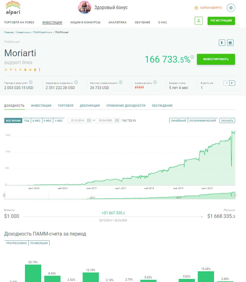 Статистика и график доходности по счету Moriarti с сайта Alpari