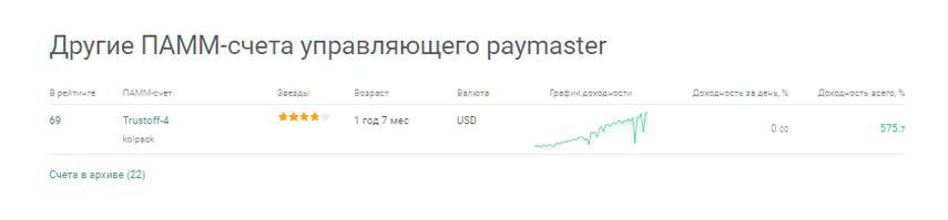 График доходности управляющего paymaster