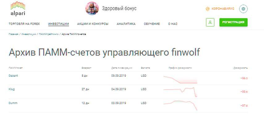 Графики доходности упрвляющего finwolf