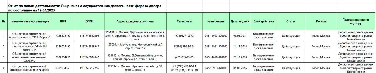 Таблица со списком форекс-дилеров, у которых есть лицензия ЦБ
