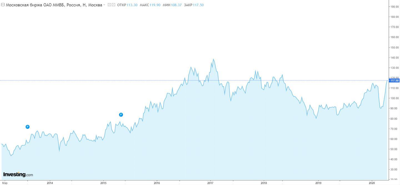 Котировки акций Московской биржи (MOEX)