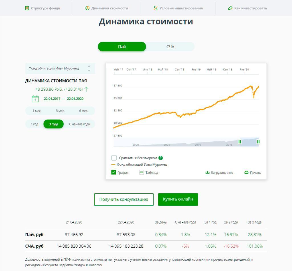 График с динамикой цены пая ПИФа Илья Муромец