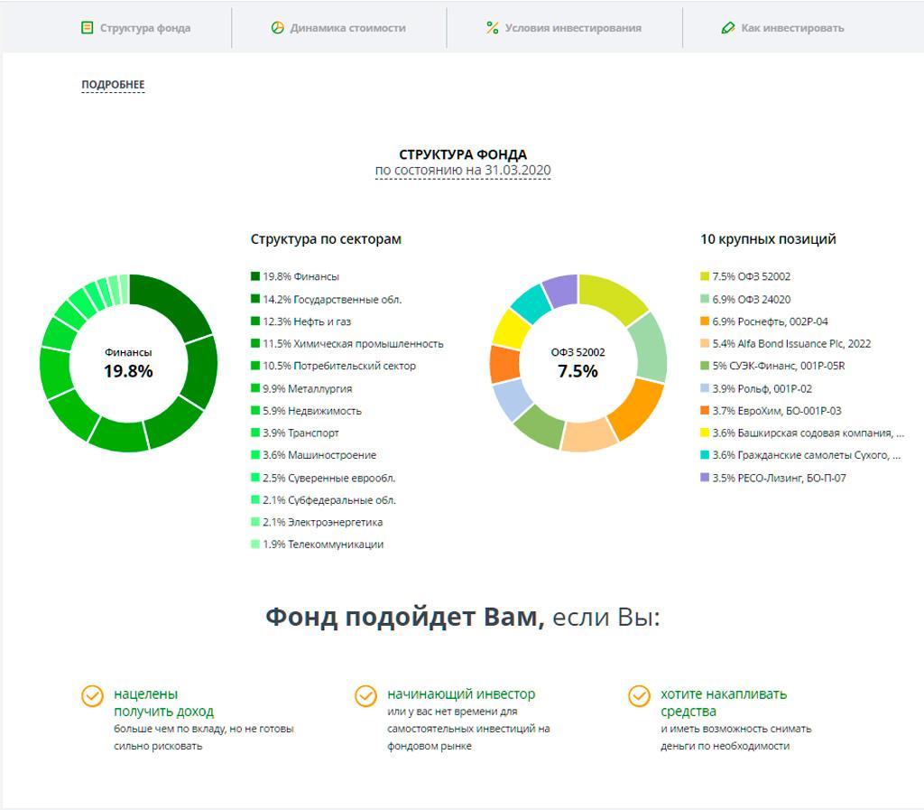 Инфографика со структурой ПИФа Илья Муромец