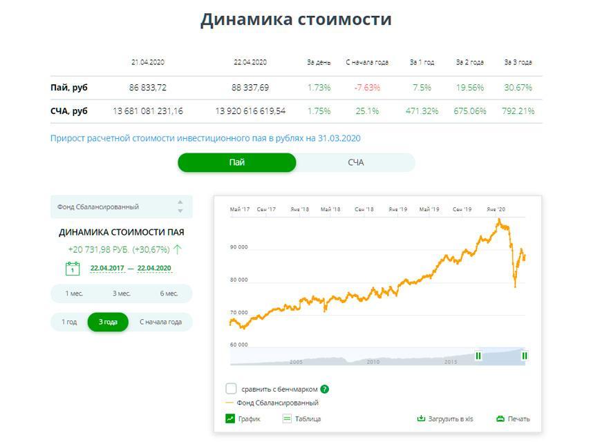 """График цены ОПИФ """"Сбалансированный"""" от Сбербанка"""