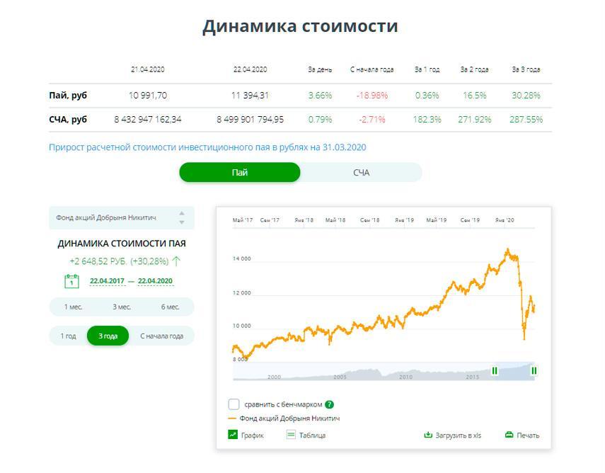 """Динамика стоимости пая ПИФ """"Добрыня Никитич"""" от Сбербанка"""