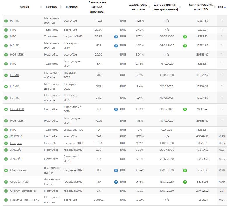 Таблица ТОП-10 компаний с самым высоким уровнем DSI